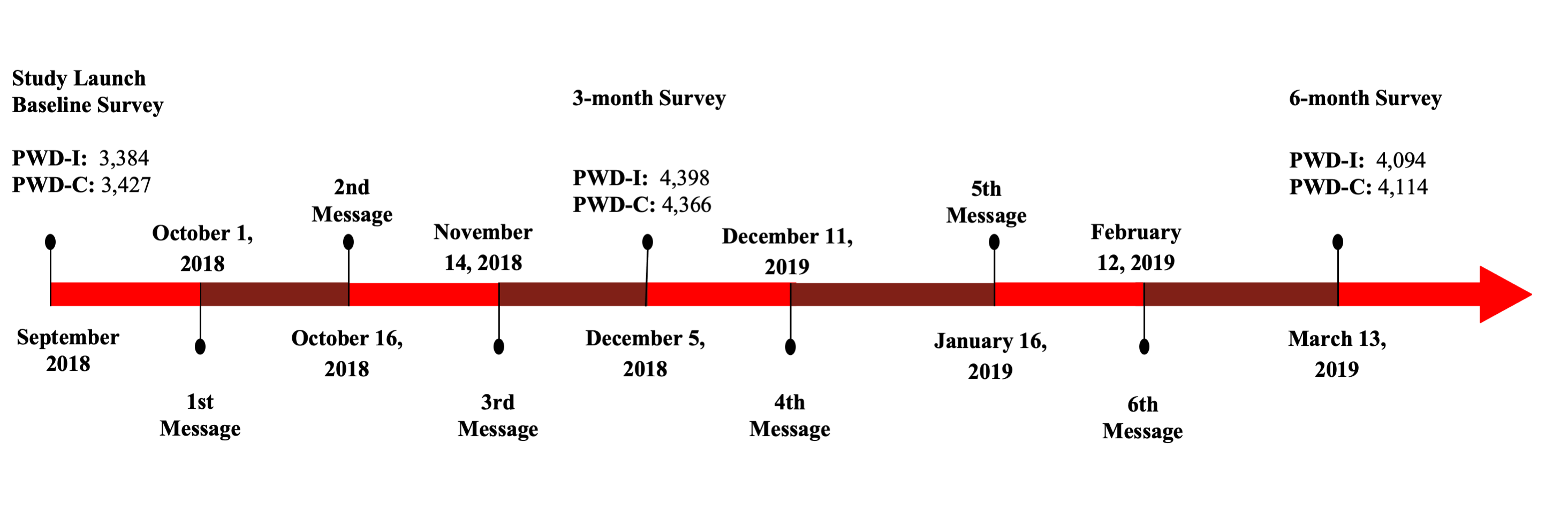 Depicts the study flow for participants and the timing of the intervention messages. The timing of the surveys and the corresponding n participants who completed those surveys is also included. PWD-I People with diabetes-intervention group, PWD-C People with diabetes-control group.